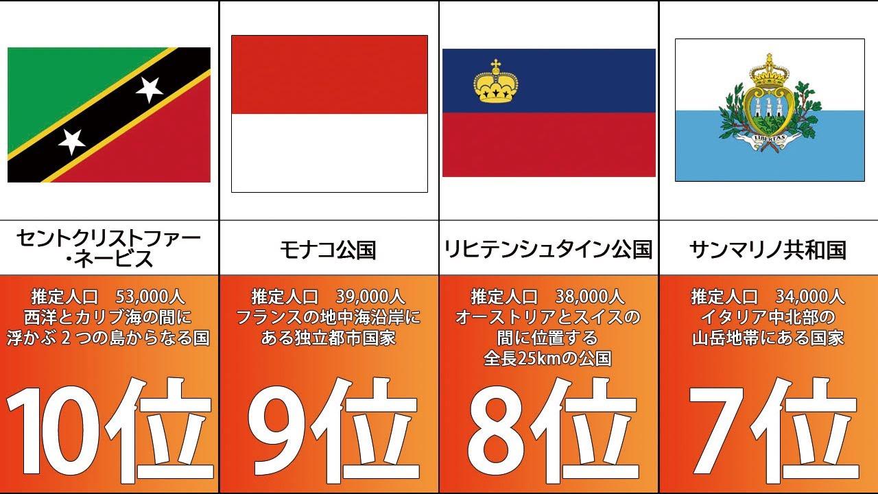 【人口】人口の少ない国ランキング