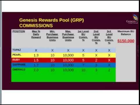 Genesis Global Network Review