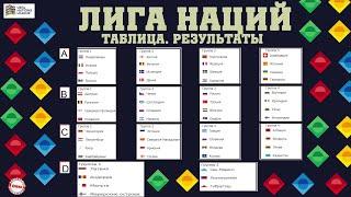 Лиги Наций УЕФА 2 тур Нервные результаты России и Украины Расписание Таблица