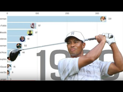 Most Weeks At Number 1 In The Official World Golf Rankings