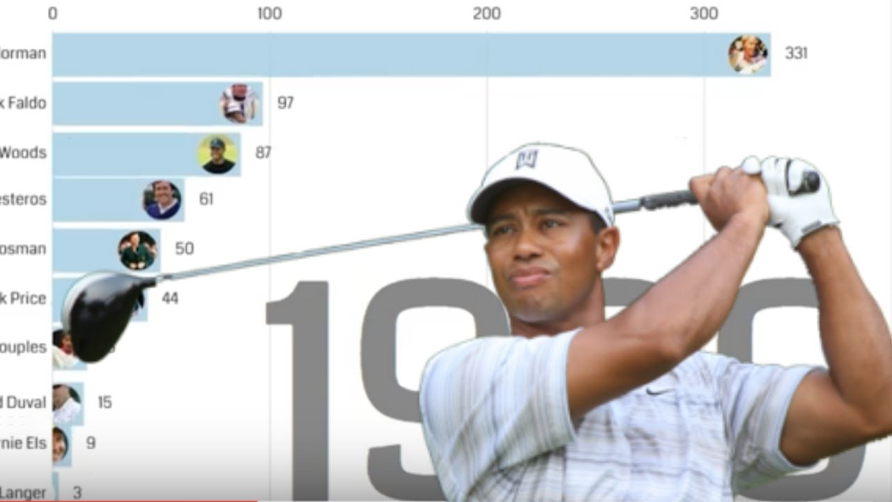 Most weeks at Number 1 in the Official World Golf Rankings ...