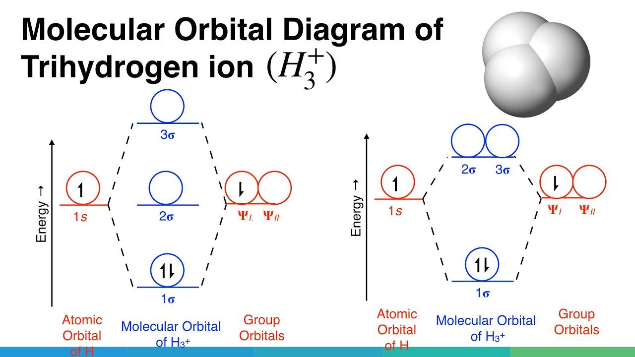 Molecular Orbital (MO) Diagram of trihydrogen ion. | Chemical Bonding & Molecular Structures