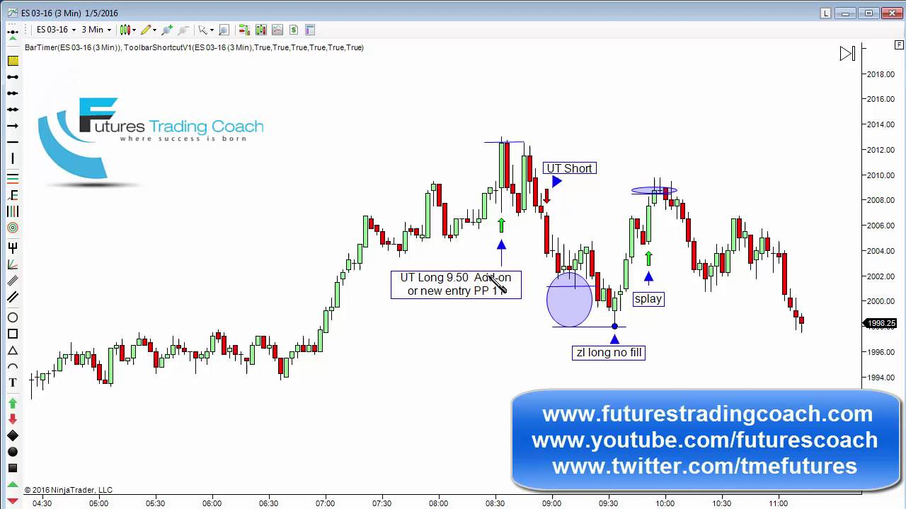 010516 daily market review es tf live futures trading for Live trading room reviews