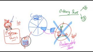 Types of Shares, Part I, Lecture 002, Securities Investment 101, Video 00002