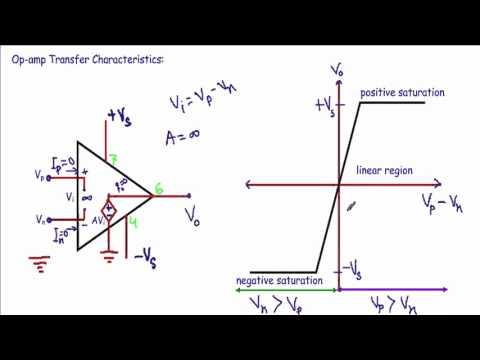 Operational Amplifier (Op-Amp) Voltage Transfer Characteristics