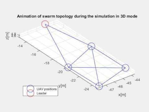Swarm topology during UAV swarm control simulation using a 3D mode