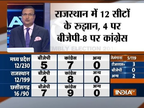 Assembly Election Trends: Congress leads in Chattisgarh, Rajasthan and Madhya Pradesh