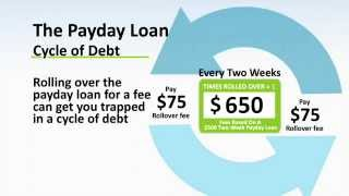 NCUA Consumer Report: Payday Loans
