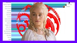 Baixar Most Popular Game of Thrones Characters (2011 - 2019)