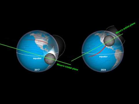 Moon's orbital plane influencing how the eclipse path looks in 2017 and 2024