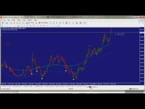 Barbarian Non Repainting Arrow Binary Options Indicator