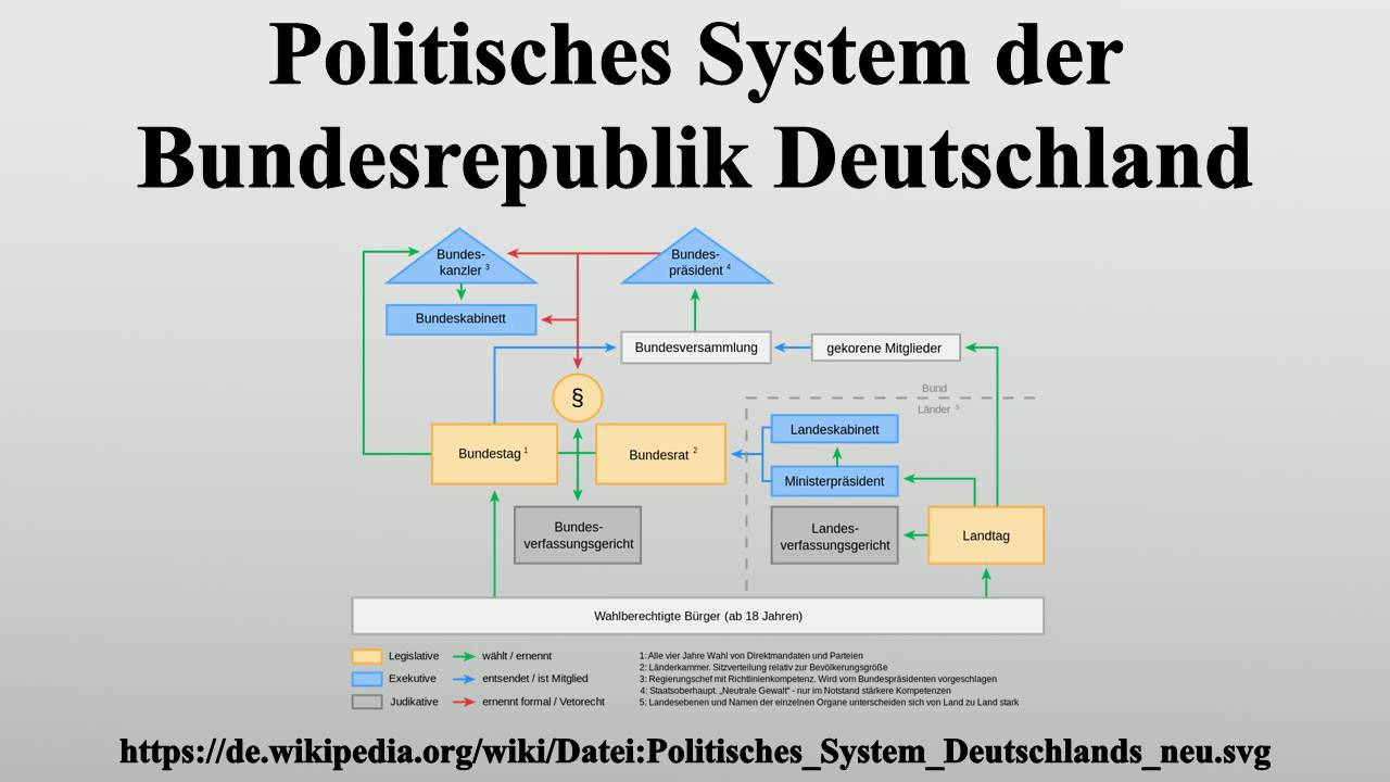 politisches system der bundesrepublik deutschland youtube. Black Bedroom Furniture Sets. Home Design Ideas