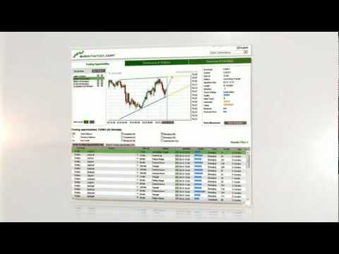Forex Trading Tips | Get Autochartist Forex Trading Opportunities For Free