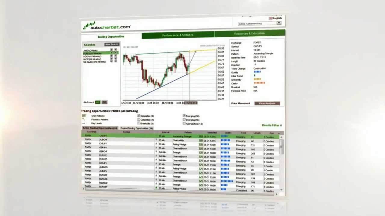 Forex trade opportunity for you