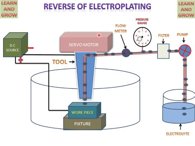 electrochemical discharge machining thesis Taha ali el-taweel &amp s a gouda [8] : wire electrochemical machining (wecm) is a cutting process in which the workpiece acts as anode and the wire is the cathode (tool)in this paper taha and gouda discusses the feasibility of using a wire as a tool in electrochemical turning process (wect.