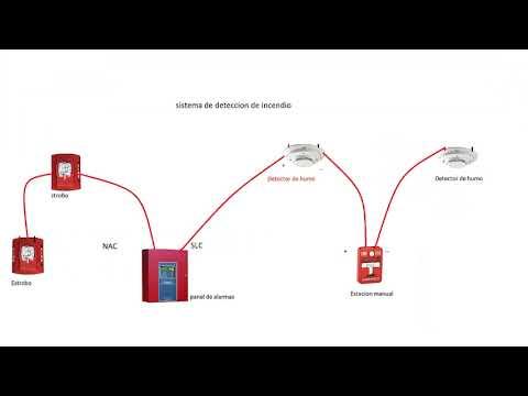 Dispositivos de Alarma de Incendio Paneles Notifier   FunnyCat TV