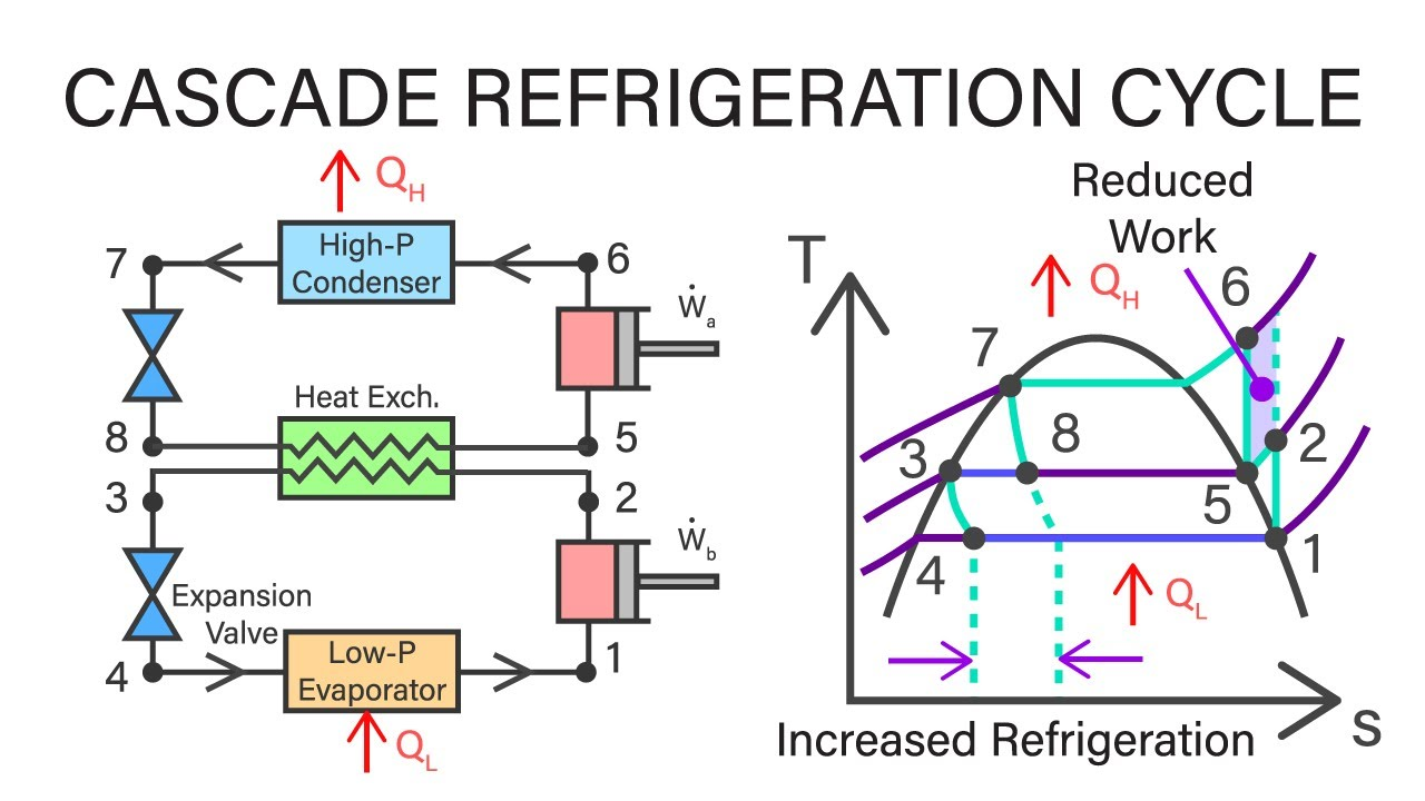 Mechanical Engineering Thermodynamics  Lec 24, pt 2 of 4: Cascade Refrigeration Cycle  YouTube