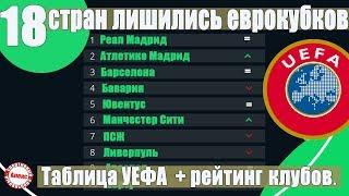 Таблица УЕФА. Рейтинг Клубов. Какие страны лишились представителей в еврокубках?