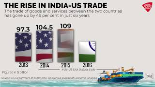 The Rise In India - US Trade Over The Years