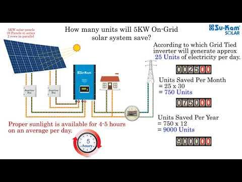On-Grid Solar Rooftop Plant Price | 20kw-100kw | SolarEnergy24x7