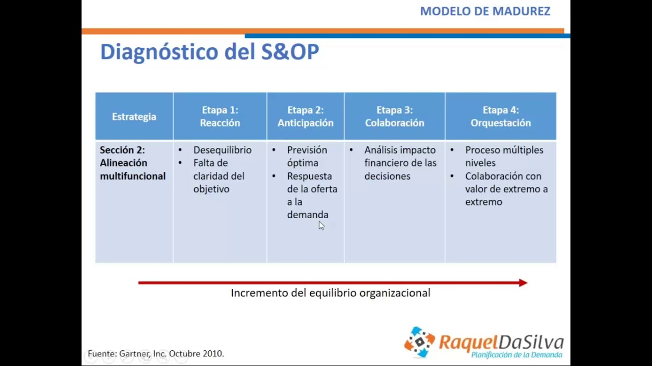 Diagnóstico del Sales and Operations Planning (S&OP) - YouTube