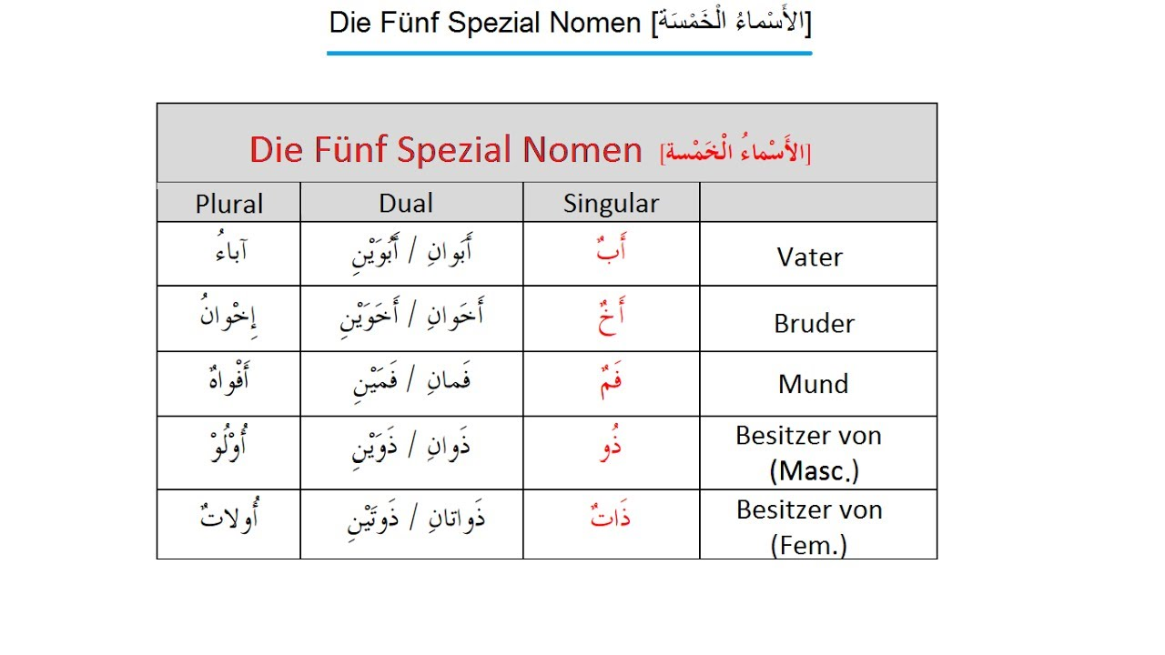 Lerne Quran Arabisch #24: Die Fünf Spezial Nomen - YouTube