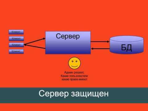 Клиент сервер в картинках