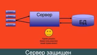 видео О модели взаимодействия клиент-сервер простыми словами. Архитектура «клиент-сервер» с примерами | IT-блог о веб-технологиях, серверах, протоколах, базах данных, СУБД, SQL, компьютерных сетях, языках программирования и создание сайтов.