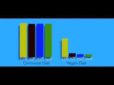 Cowspiracy: diet and resources clip