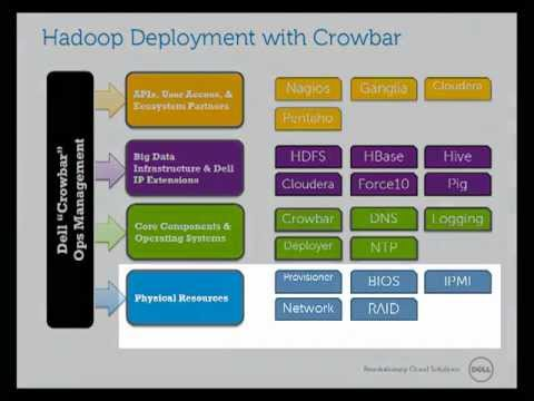 Dell Cloudera Apache Hadoop install with Crowbar