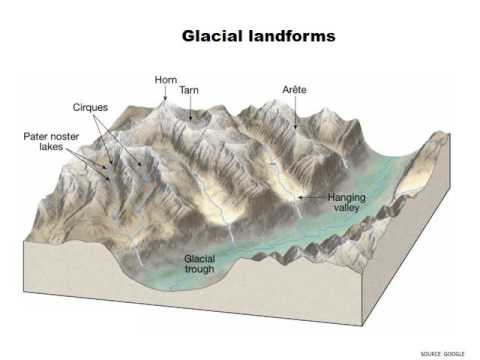 Geology Paper  1, Section A, Landform 1 for UPSC GEOLOGIST GSI EXAM