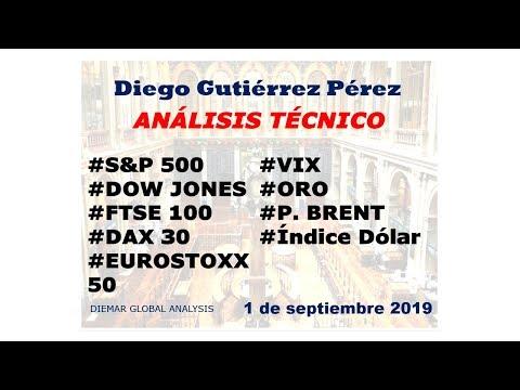 Análisis Del S&P 500, DAX 30, EUROSTOXX 50, Dow Jones, FTSE 100, Euro Stoxx 50, Oro Y VIX.