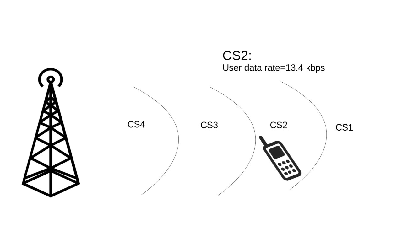 Working Principle of GPRS (General Packet Radio Service