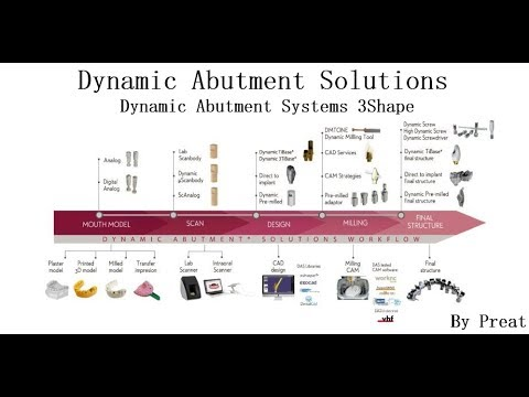 Dynamic Abutment Solutions – Preat Corporation