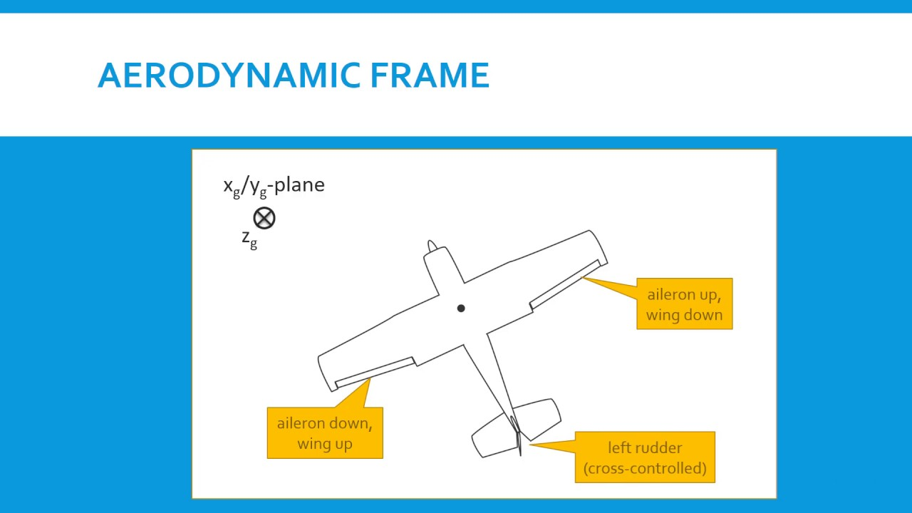 Aircraft Coordinate Systems