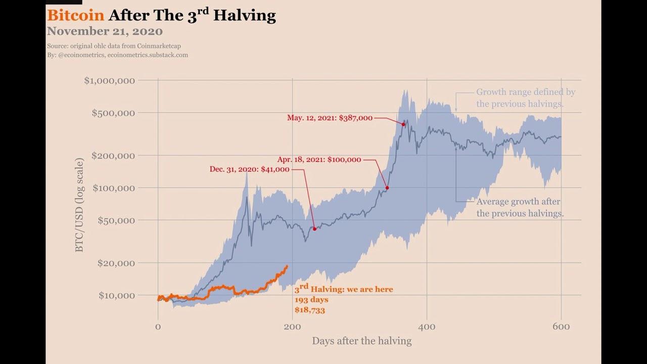 Bitcoin Preisentwicklung nach dem dritten Halving