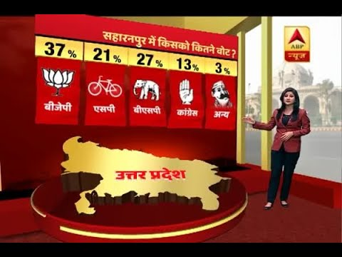 UP Exit Poll: Saharanpur, Moradabad and Meerut also predicted to swing in BJP's favour