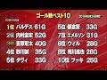 祝!20周年 北海道コンサドーレ札幌を振り返る の動画、YouTube動画。
