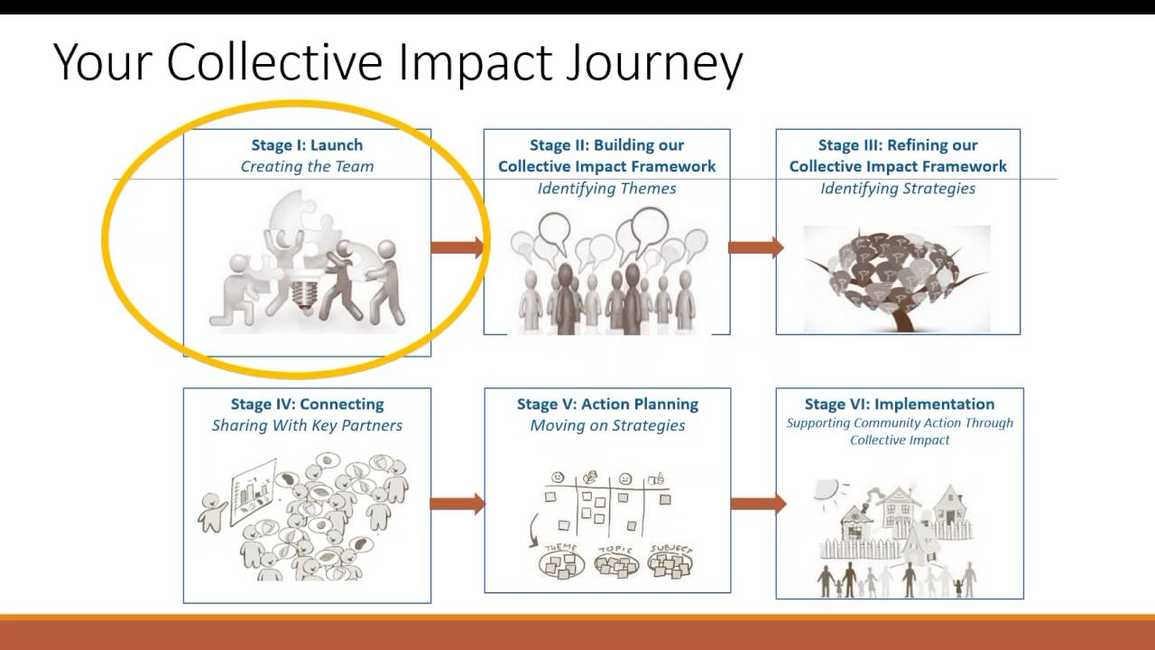 collective impact webinar community engagement setting the stage for dialogue 4 26 2016  [ 1280 x 720 Pixel ]