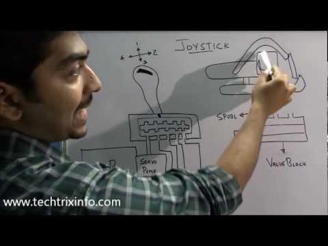 How Hydraulic Joystick Works. ✔