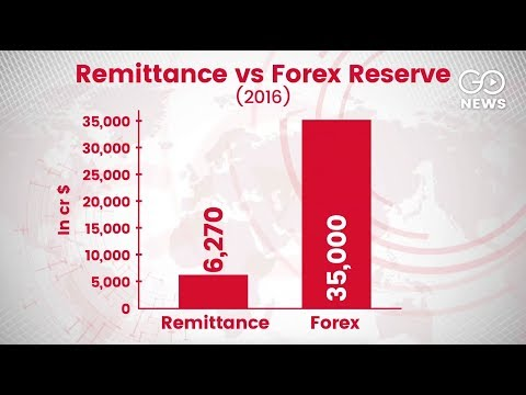 India's Remittances Highest in the World