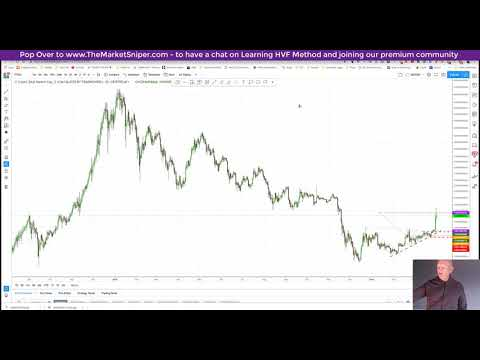 Pullbacks and Congestion after the recent crypto moves, before chance of resumption