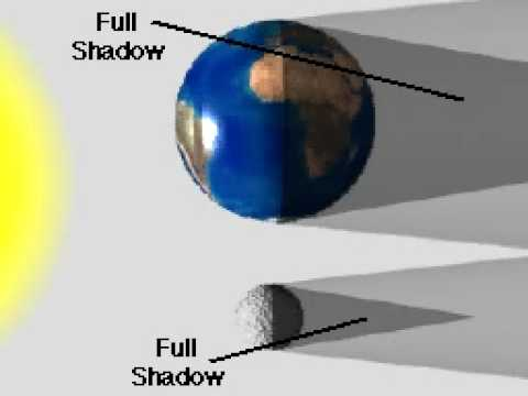 What is an eclipse ?