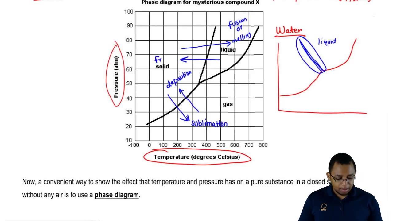 Understanding The Phase Diagram