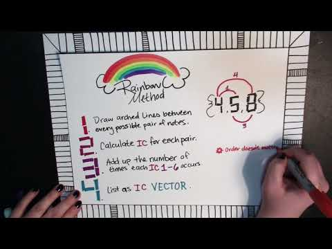 Post Tonal Music Theory: Interval Vectors