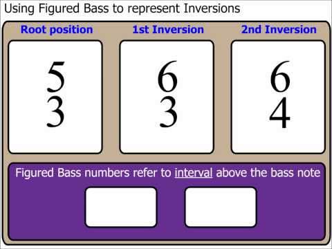 Chords Part 6: Using Figured Bass to represent Inversions