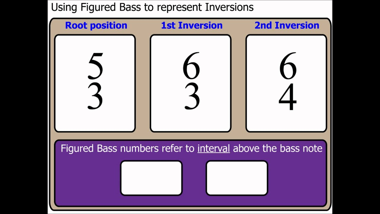 Chords Part 6 Using Figured Bass To Represent Inversions Youtube