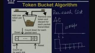 Lecture - 22 Congestion Control thumbnail