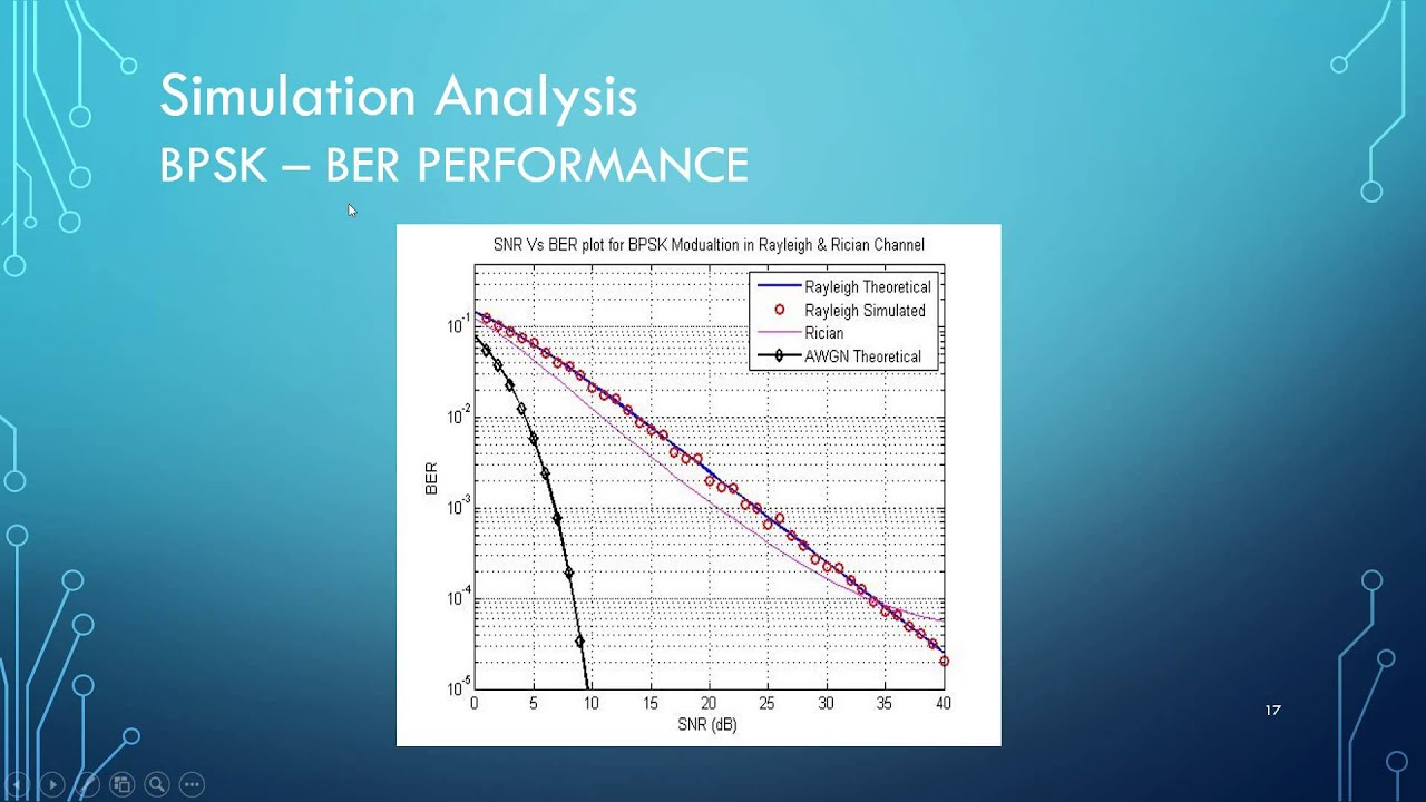BER Performance of Digitial Modulation Schemes for AWGN, Rayleigh and  Rician Channels