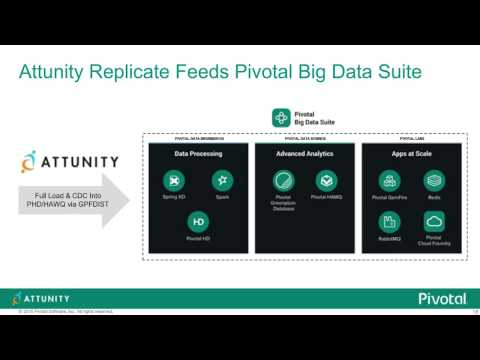 Customer Spotlight: How WellCare Accelerated Big Data Delivery to Improve Analytics